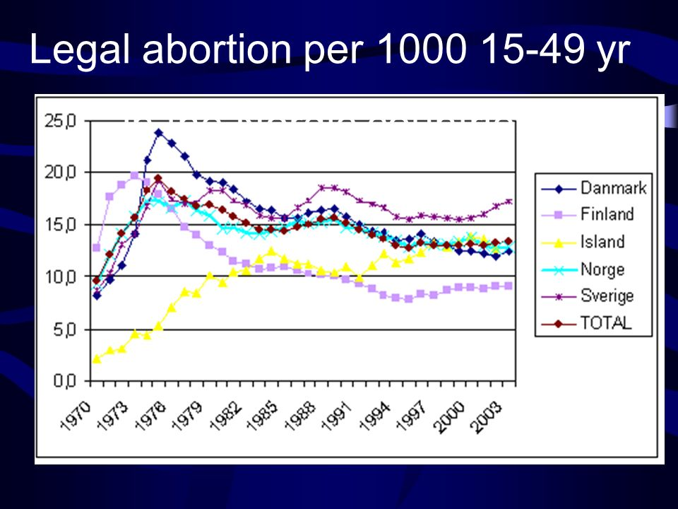 Legal abortion per 1000 15-49 yr in the Nordic countries Finland Sweden