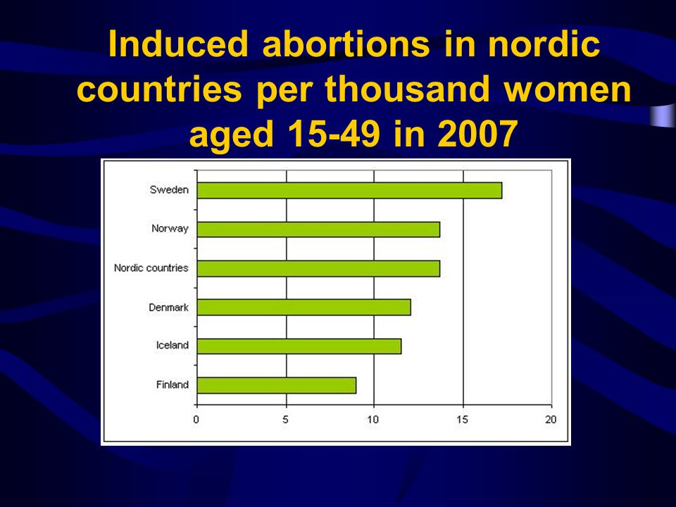 Induced abortions in nordic countries per thousand women aged 15-49 in 2007