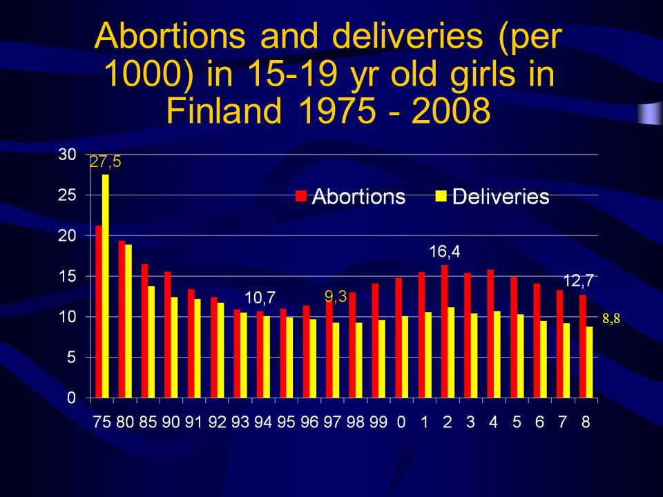 Abortions and deliveries (per 1000) in 15-19 yr old girls in Finland 1975 - 2008 8,8