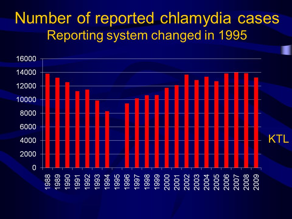 Number of reported chlamydia cases Reporting system changed in 1995 KTL