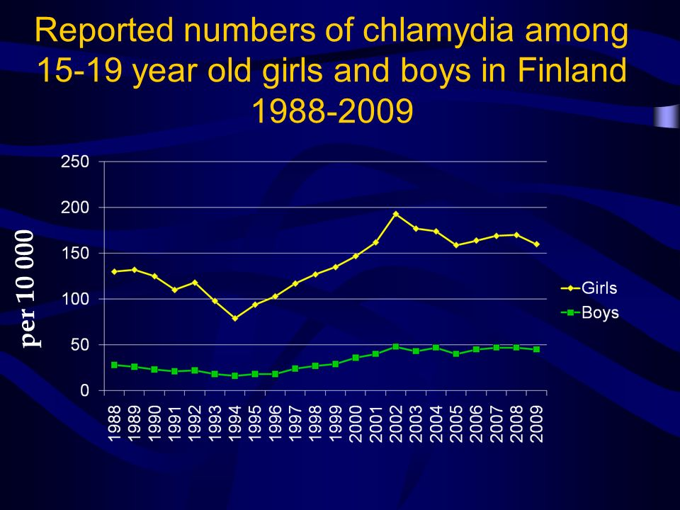 Reported numbers of chlamydia among 15-19 year old girls and boys in Finland 1988-2009 per 10 000