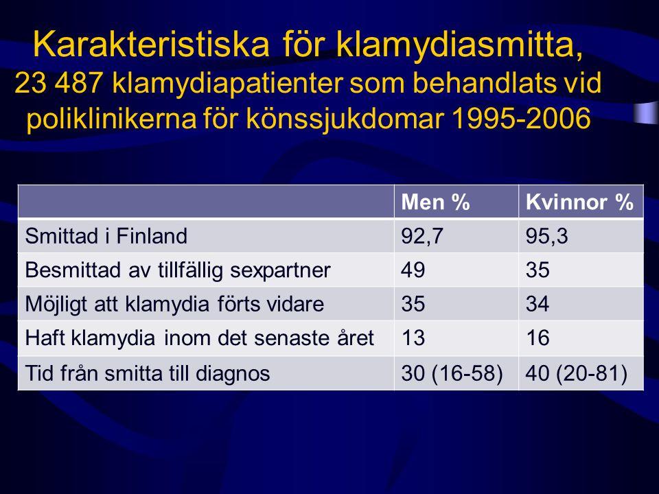 Karakteristiska för klamydiasmitta, 23 487 klamydiapatienter som behandlats vid poliklinikerna för könssjukdomar 1995-2006 Men %Kvinnor % Smittad i Finland92,795,3 Besmittad av tillfällig sexpartner4935 Möjligt att klamydia förts vidare3534 Haft klamydia inom det senaste året1316 Tid från smitta till diagnos30 (16-58)40 (20-81)