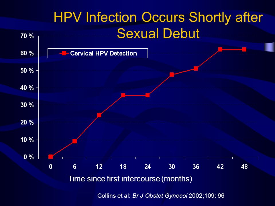 HPV Infection Occurs Shortly after Sexual Debut Collins et al: Br J Obstet Gynecol 2002;109: 96 Time since first intercourse (months)