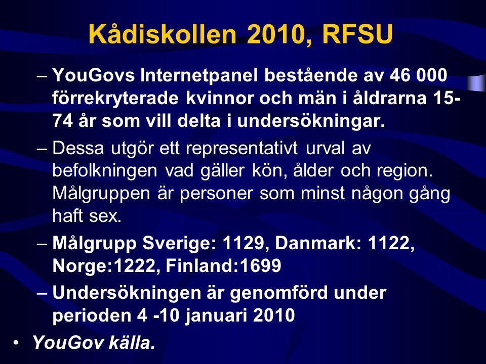 Kådiskollen 2010, RFSU –YouGovs Internetpanel bestående av 46 000 förrekryterade kvinnor och män i åldrarna 15- 74 år som vill delta i undersökningar.