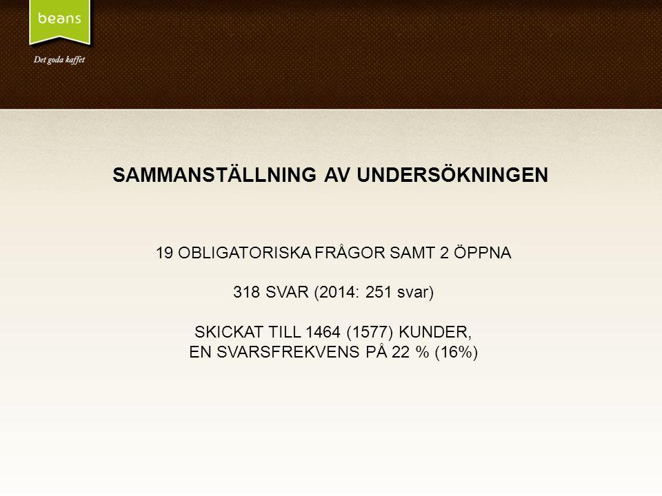 SAMMANSTÄLLNING AV UNDERSÖKNINGEN 19 OBLIGATORISKA FRÅGOR SAMT 2 ÖPPNA 318 SVAR (2014: 251 svar) SKICKAT TILL 1464 (1577) KUNDER, EN SVARSFREKVENS PÅ 22 % (16%)