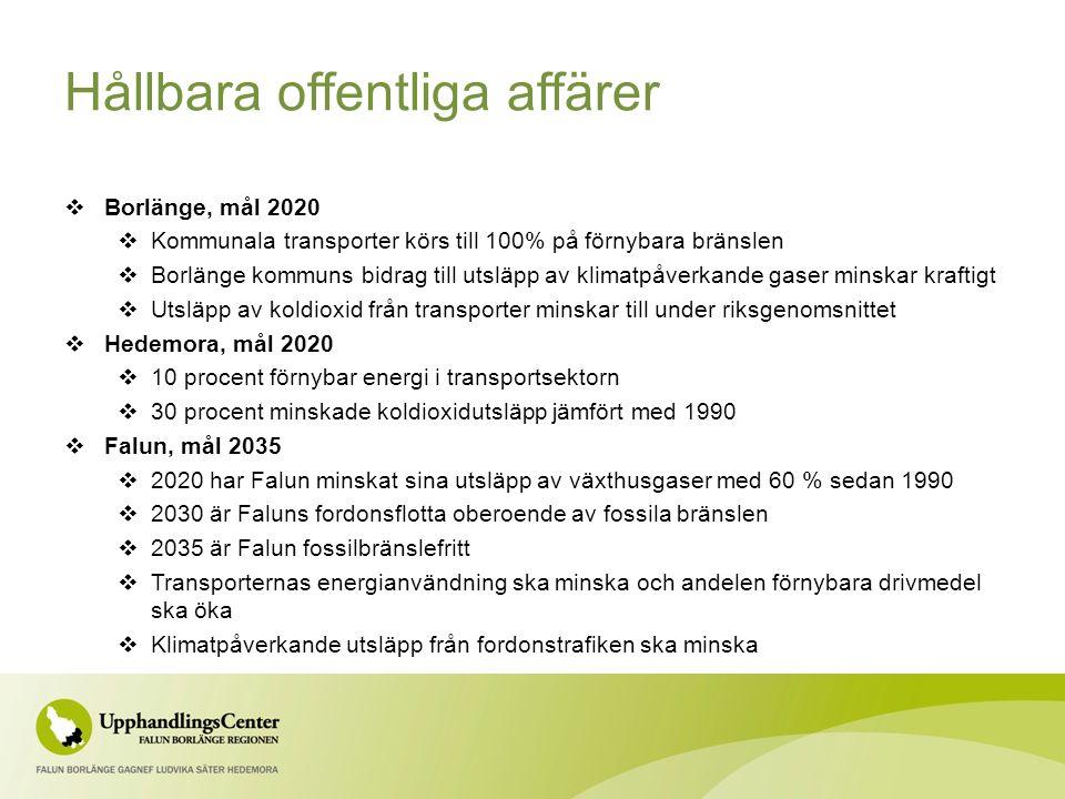 Hållbara offentliga affärer  Borlänge, mål 2020  Kommunala transporter körs till 100% på förnybara bränslen  Borlänge kommuns bidrag till utsläpp av klimatpåverkande gaser minskar kraftigt  Utsläpp av koldioxid från transporter minskar till under riksgenomsnittet  Hedemora, mål 2020  10 procent förnybar energi i transportsektorn  30 procent minskade koldioxidutsläpp jämfört med 1990  Falun, mål 2035  2020 har Falun minskat sina utsläpp av växthusgaser med 60 % sedan 1990  2030 är Faluns fordonsflotta oberoende av fossila bränslen  2035 är Falun fossilbränslefritt  Transporternas energianvändning ska minska och andelen förnybara drivmedel ska öka  Klimatpåverkande utsläpp från fordonstrafiken ska minska
