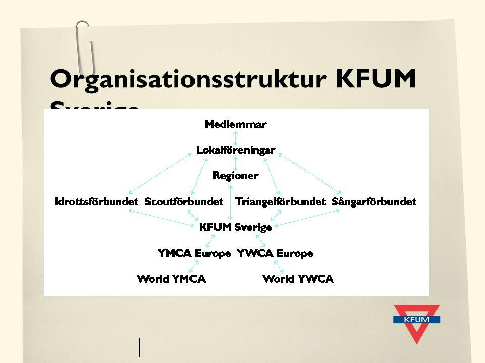 Organisationsstruktur KFUM Sverige
