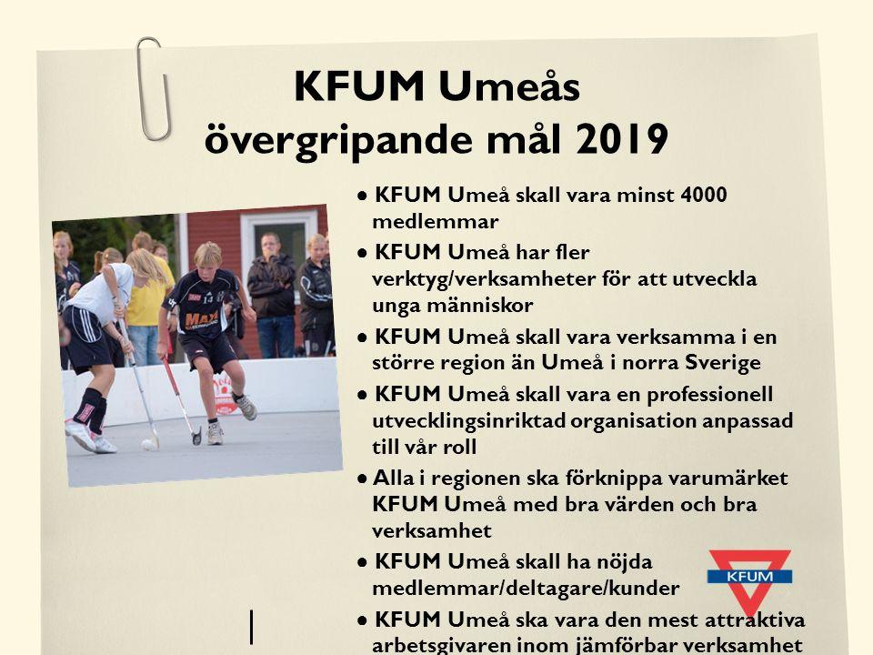 KFUM Umeås övergripande mål 2019 ● KFUM Umeå skall vara minst 4000 medlemmar ● KFUM Umeå har fler verktyg/verksamheter för att utveckla unga människor