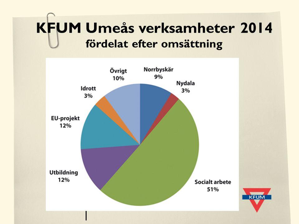 KFUM Umeås verksamheter 2014 fördelat efter omsättning