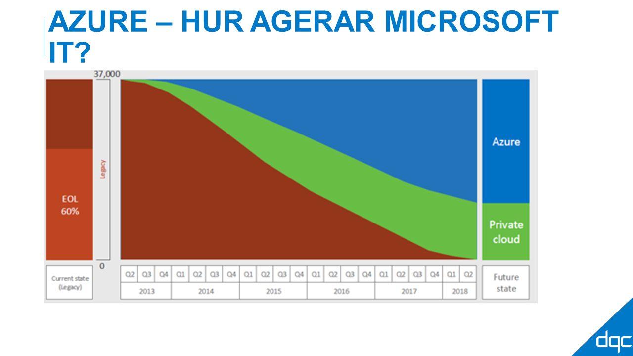 AZURE – HUR AGERAR MICROSOFT IT