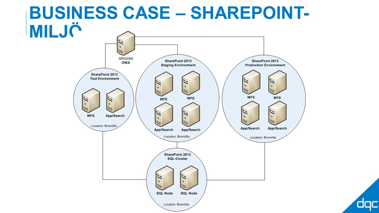 BUSINESS CASE – SHAREPOINT- MILJÖ