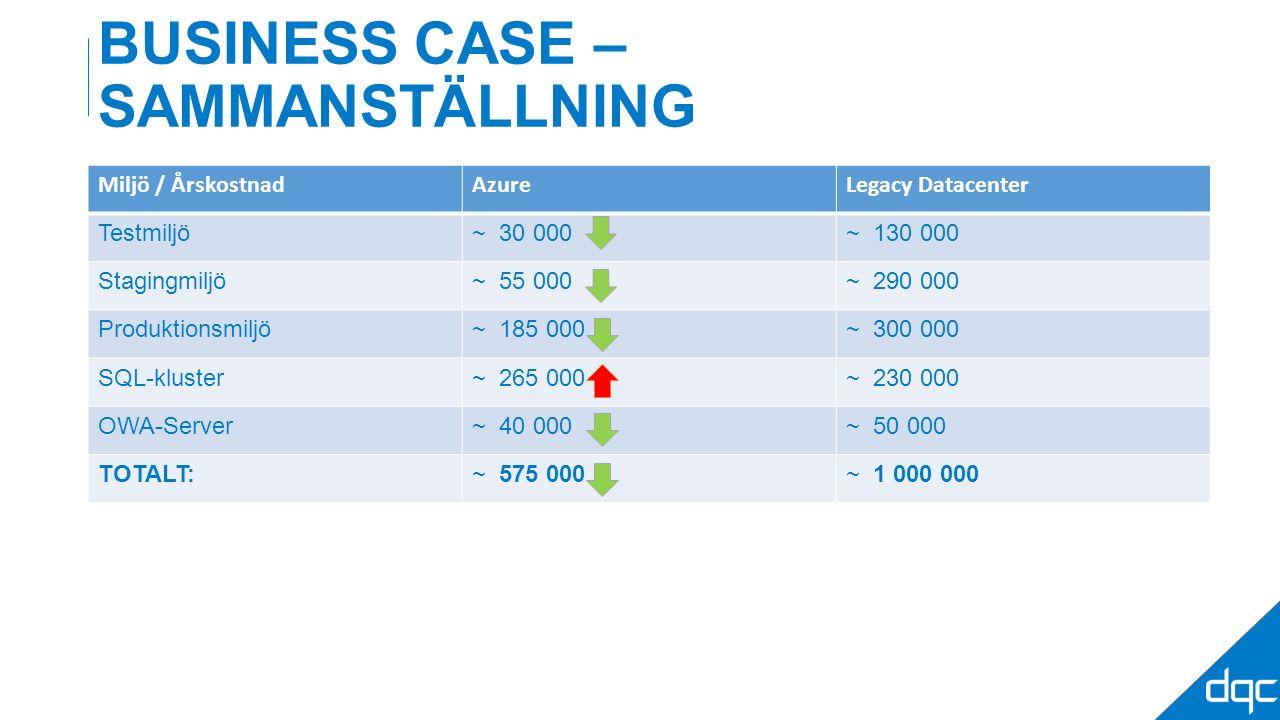 BUSINESS CASE – SAMMANSTÄLLNING Miljö / ÅrskostnadAzureLegacy Datacenter Testmiljö~ 30 000~ 130 000 Stagingmiljö~ 55 000~ 290 000 Produktionsmiljö~ 18
