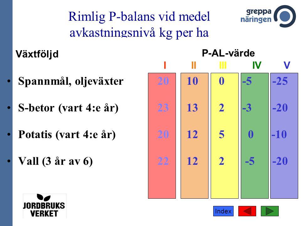Index Rimlig P-balans vid medel avkastningsnivå kg per ha Spannmål, oljeväxter 20 10 0 -5 -25 S-betor (vart 4:e år) 23 13 2 -3 -20 Potatis (vart 4:e år) 20 12 5 0 -10 Vall (3 år av 6) 22 12 2 -5 -20 Växtföljd P-AL-värde I II III IV V