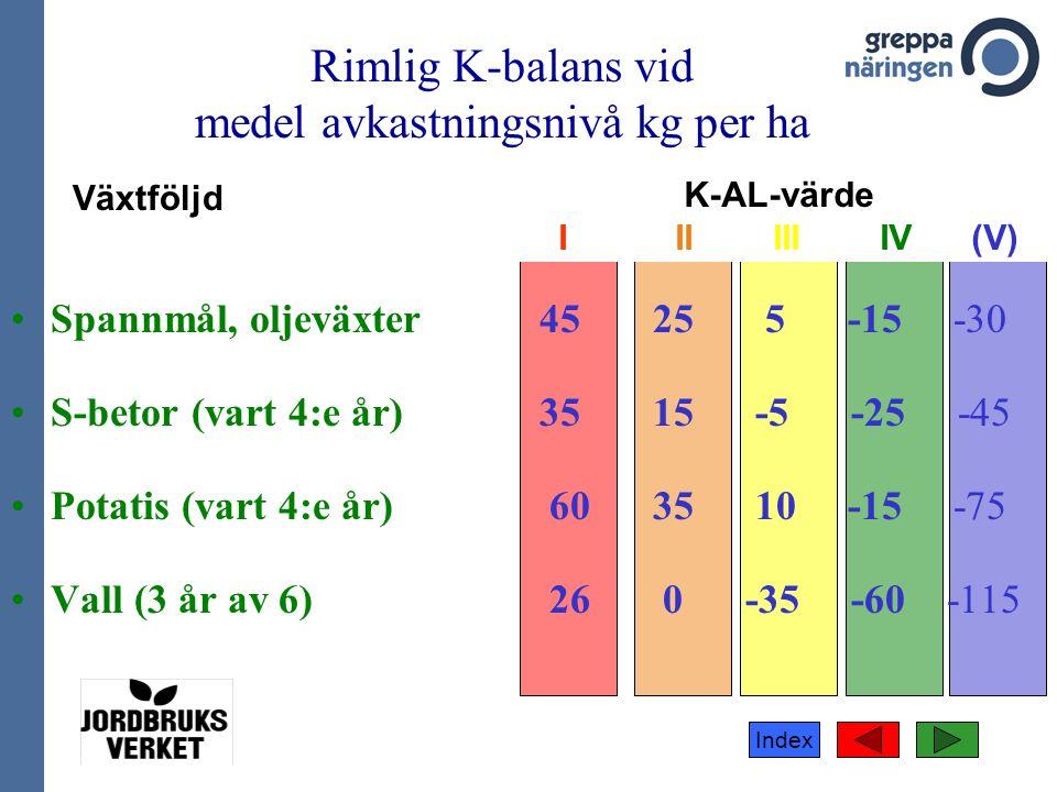 Index Spannmål, oljeväxter45 25 5 -15 -30 S-betor (vart 4:e år)35 15 -5 -25 -45 Potatis (vart 4:e år) 60 35 10 -15 -75 Vall (3 år av 6) 26 0 -35 -60 -115 K-AL-värde I II III IV (V) Växtföljd Rimlig K-balans vid medel avkastningsnivå kg per ha