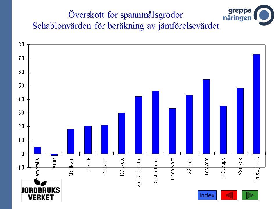 Index Överskott för spannmålsgrödor Schablonvärden för beräkning av jämförelsevärdet