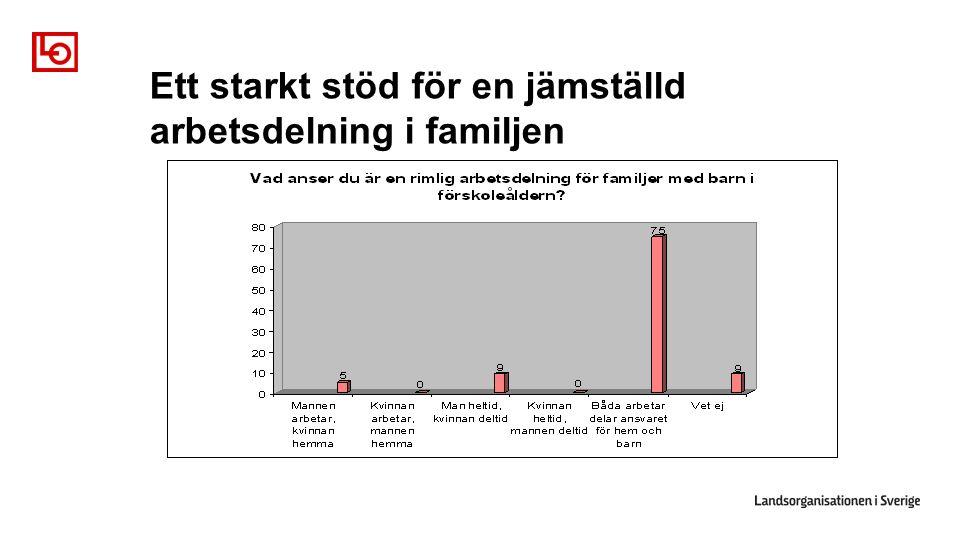 Ett starkt stöd för en jämställd arbetsdelning i familjen