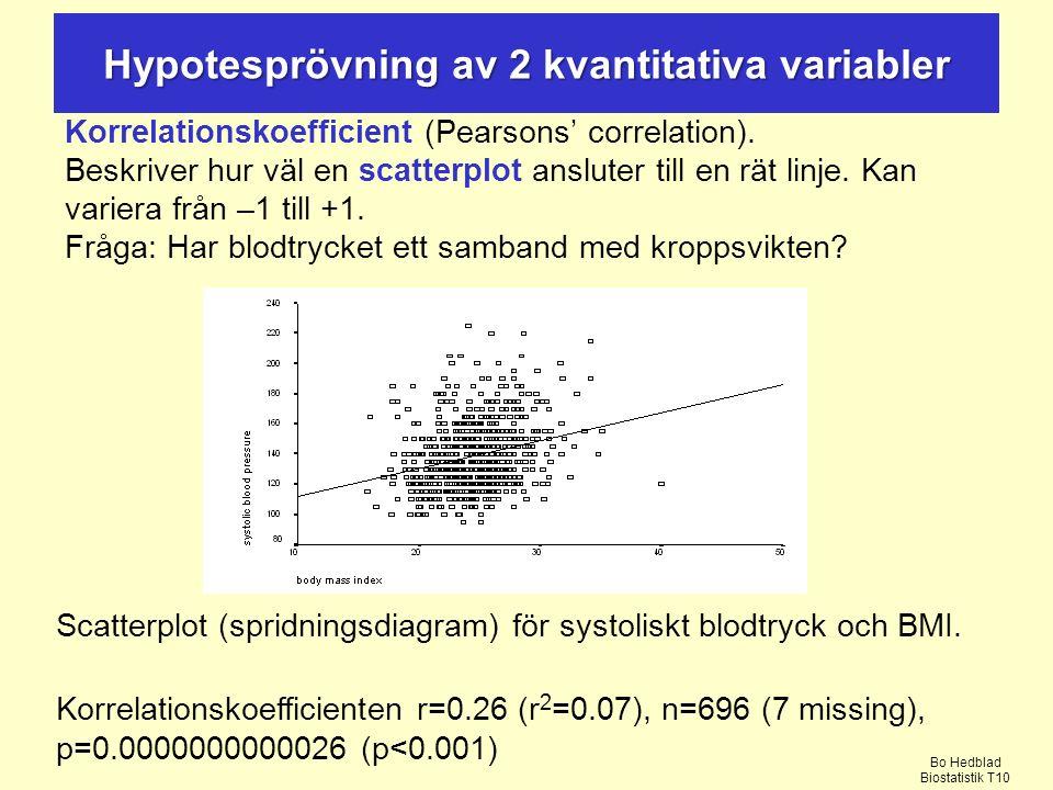 Korrelationskoefficient (Pearsons' correlation).