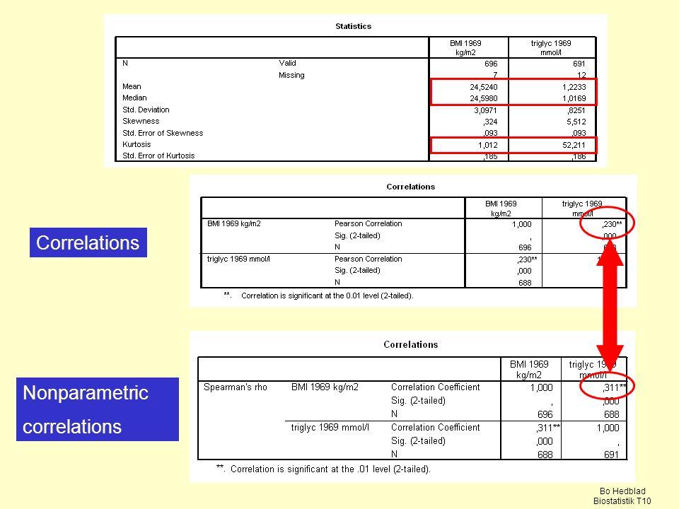 Correlations Nonparametric correlations Bo Hedblad Biostatistik T10