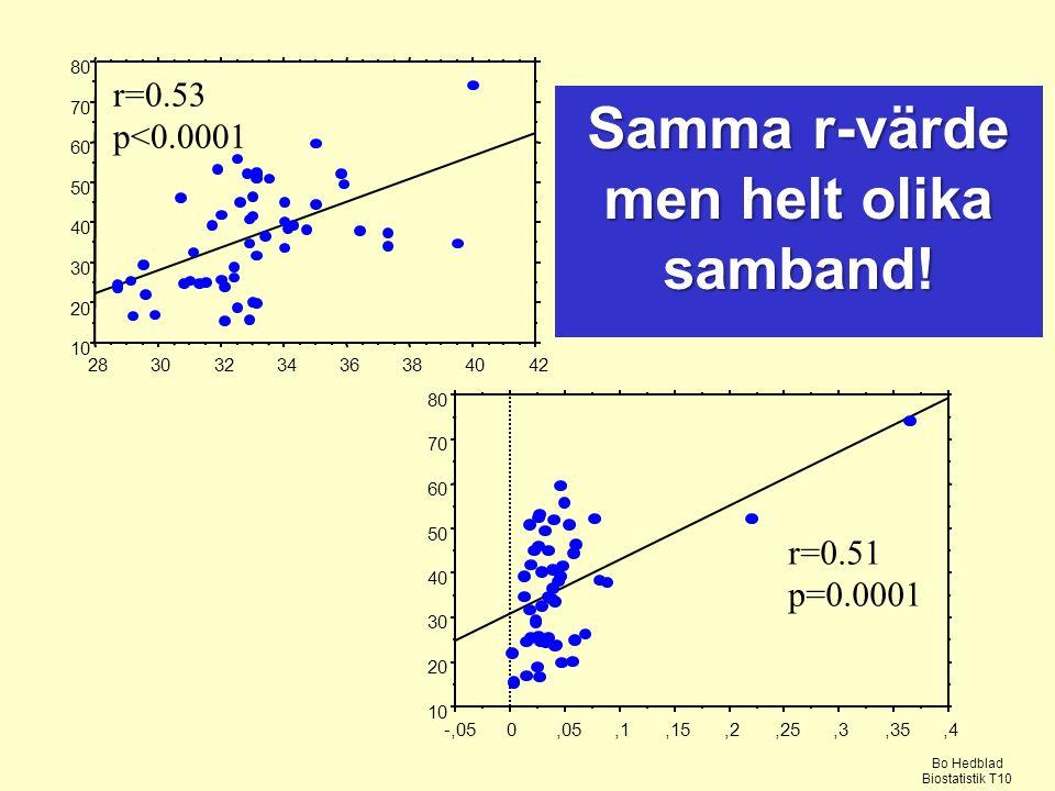 Samma r-värde men helt olika samband! Bo Hedblad Biostatistik T10