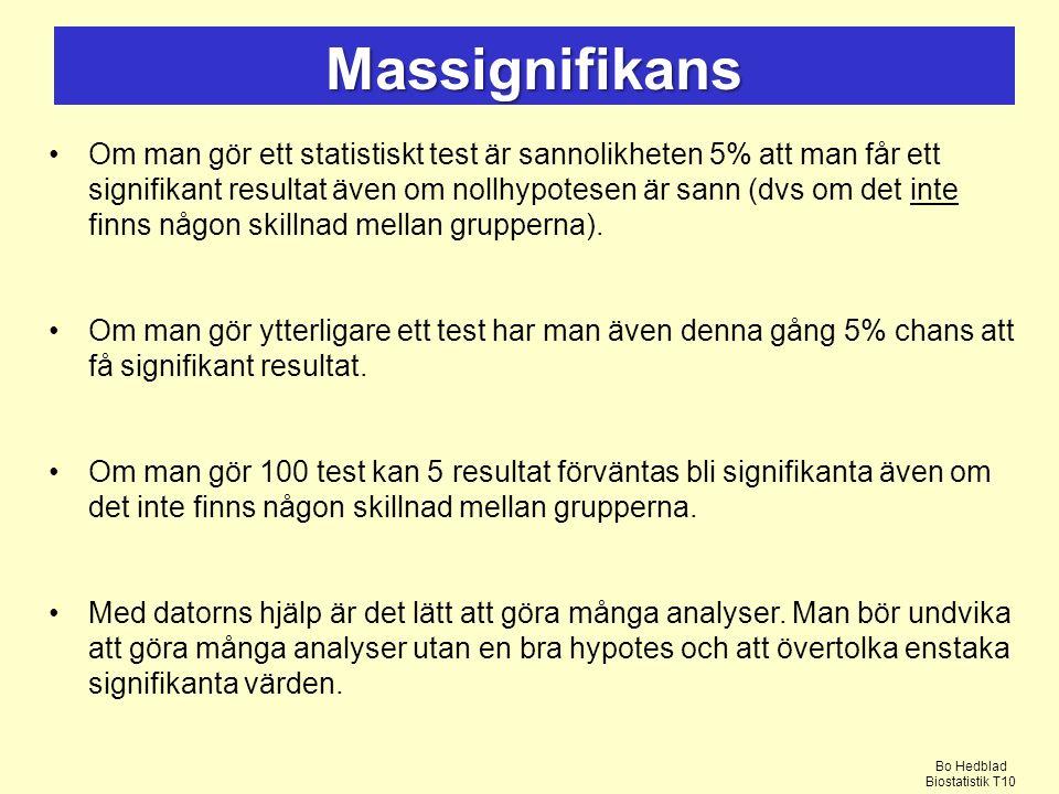 Om man gör ett statistiskt test är sannolikheten 5% att man får ett signifikant resultat även om nollhypotesen är sann (dvs om det inte finns någon skillnad mellan grupperna).