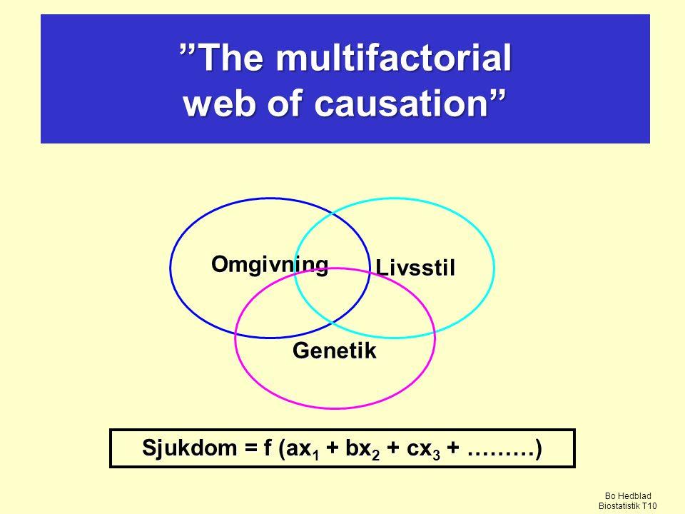 The multifactorial web of causation Omgivning Livsstil Genetik Sjukdom = f (ax 1 + bx 2 + cx 3 + ………) Bo Hedblad Biostatistik T10