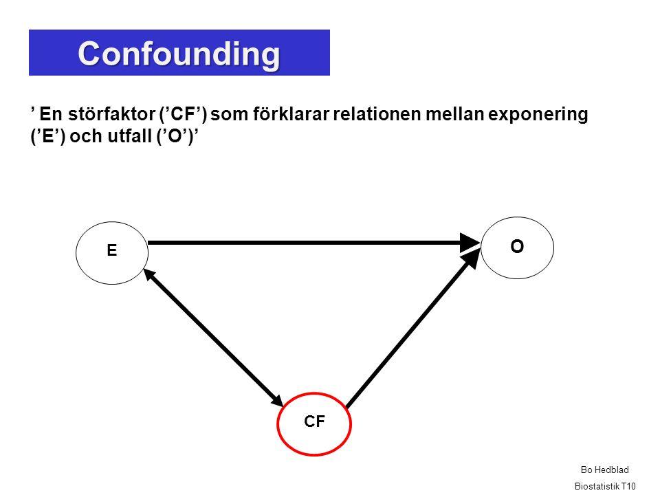 ' En störfaktor ('CF') som förklarar relationen mellan exponering ('E') och utfall ('O')' O E CF Confounding Bo Hedblad Biostatistik T10
