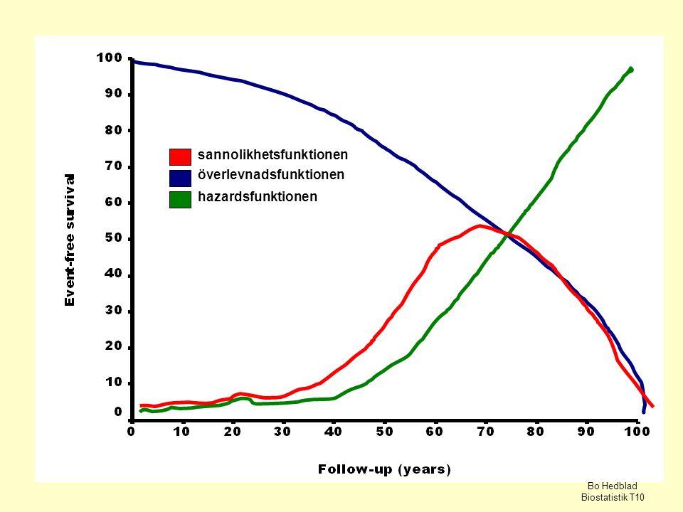 sannolikhetsfunktionen överlevnadsfunktionen hazardsfunktionen Bo Hedblad Biostatistik T10