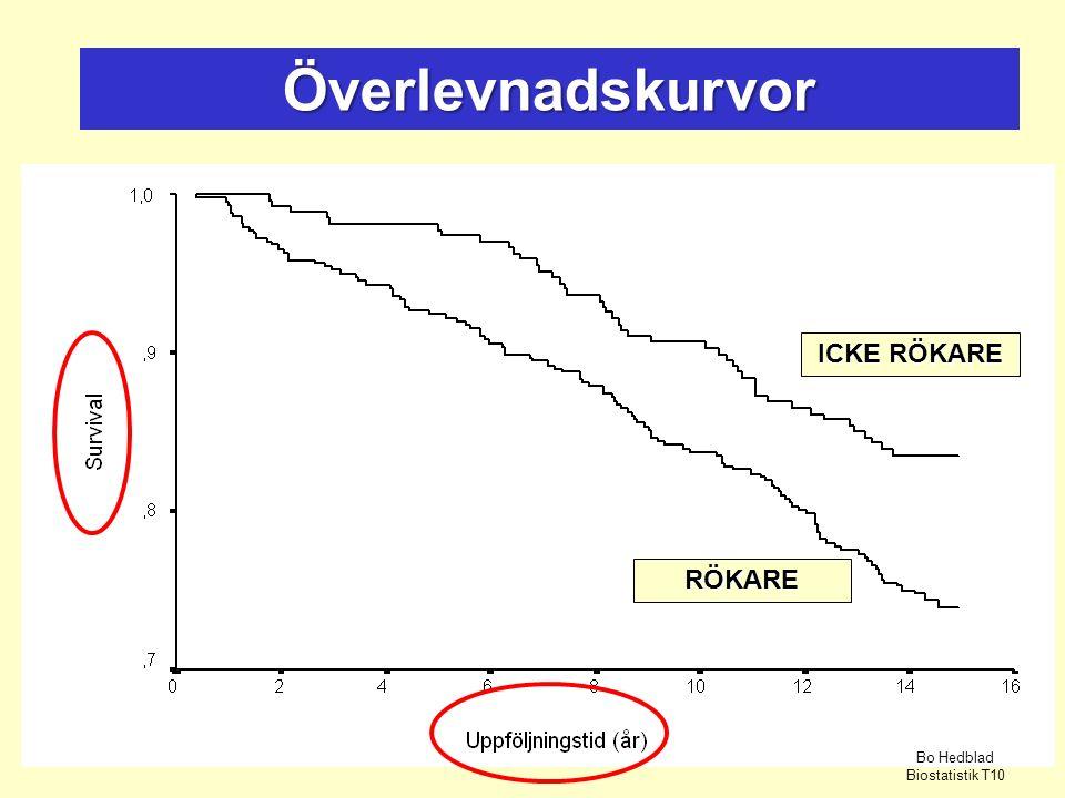 Överlevnadskurvor RÖKARE ICKE RÖKARE Bo Hedblad Biostatistik T10