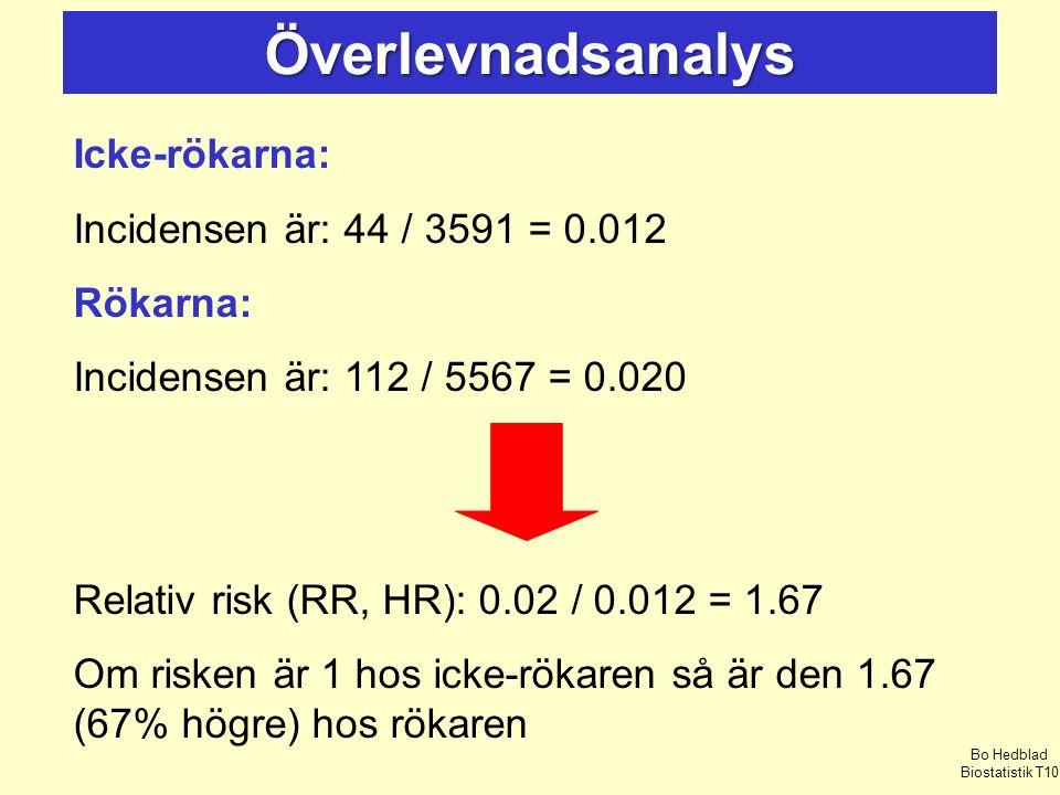 Icke-rökarna: Incidensen är: 44 / 3591 = 0.012 Rökarna: Incidensen är: 112 / 5567 = 0.020 Relativ risk (RR, HR): 0.02 / 0.012 = 1.67 Om risken är 1 hos icke-rökaren så är den 1.67 (67% högre) hos rökaren Överlevnadsanalys Bo Hedblad Biostatistik T10