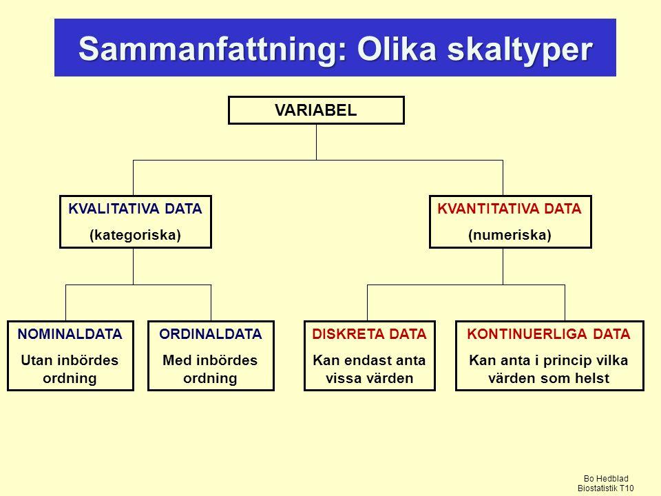 VARIABEL KVALITATIVA DATA (kategoriska) NOMINALDATA Utan inbördes ordning ORDINALDATA Med inbördes ordning KVANTITATIVA DATA (numeriska) DISKRETA DATA Kan endast anta vissa värden KONTINUERLIGA DATA Kan anta i princip vilka värden som helst Sammanfattning: Olika skaltyper Bo Hedblad Biostatistik T10