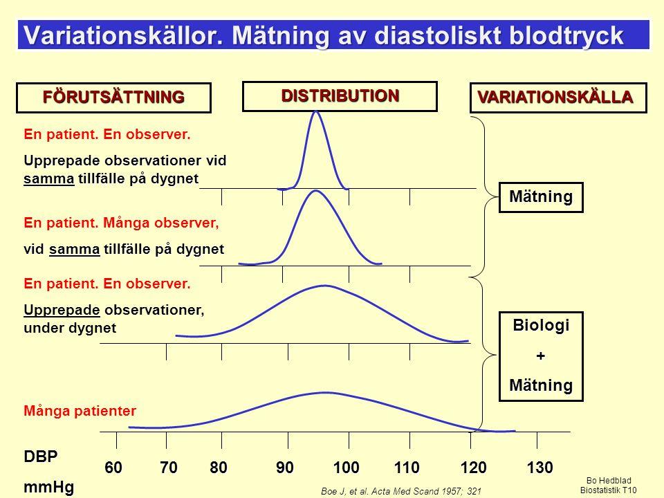 Variationskällor.Mätning av diastoliskt blodtryck 13012011010090807060 DBPmmHg En patient.