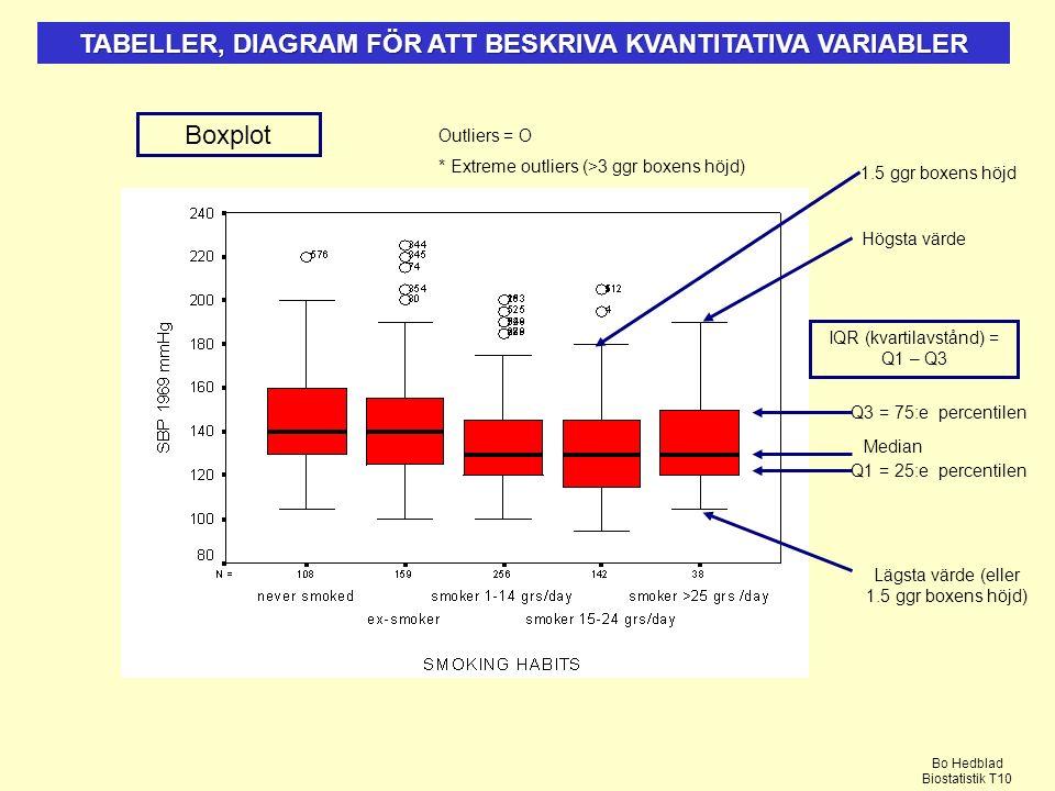 TABELLER, DIAGRAM FÖR ATT BESKRIVA KVANTITATIVA VARIABLER Boxplot Outliers = O * Extreme outliers (>3 ggr boxens höjd) Median Q1 = 25:e percentilen Q3 = 75:e percentilen IQR (kvartilavstånd) = Q1 – Q3 Högsta värde Lägsta värde (eller 1.5 ggr boxens höjd) 1.5 ggr boxens höjd Bo Hedblad Biostatistik T10