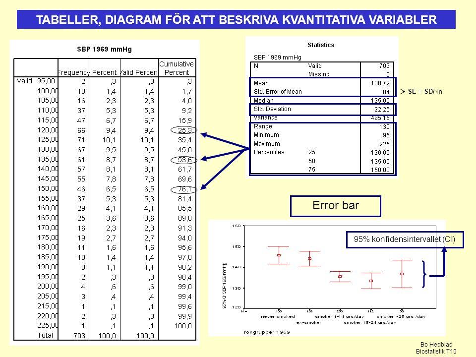 TABELLER, DIAGRAM FÖR ATT BESKRIVA KVANTITATIVA VARIABLER Error bar 95% konfidensintervallet (CI) Bo Hedblad Biostatistik T10 SE = SD/√n