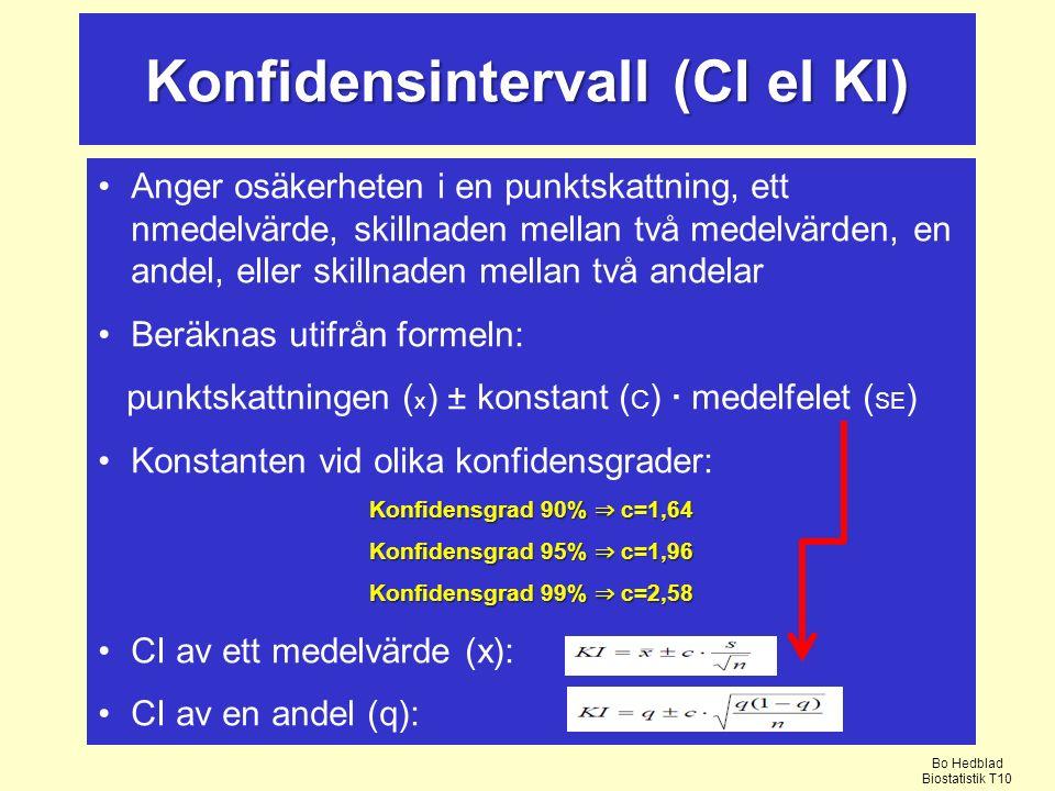 Konfidensintervall (CI el KI) Anger osäkerheten i en punktskattning, ett nmedelvärde, skillnaden mellan två medelvärden, en andel, eller skillnaden mellan två andelar Beräknas utifrån formeln: punktskattningen ( x ) ± konstant ( C ) · medelfelet ( SE ) Konstanten vid olika konfidensgrader: Konfidensgrad 90% ⇒ c=1,64 Konfidensgrad 95% ⇒ c=1,96 Konfidensgrad 99% ⇒ c=2,58 CI av ett medelvärde (x): CI av en andel (q): Bo Hedblad Biostatistik T10