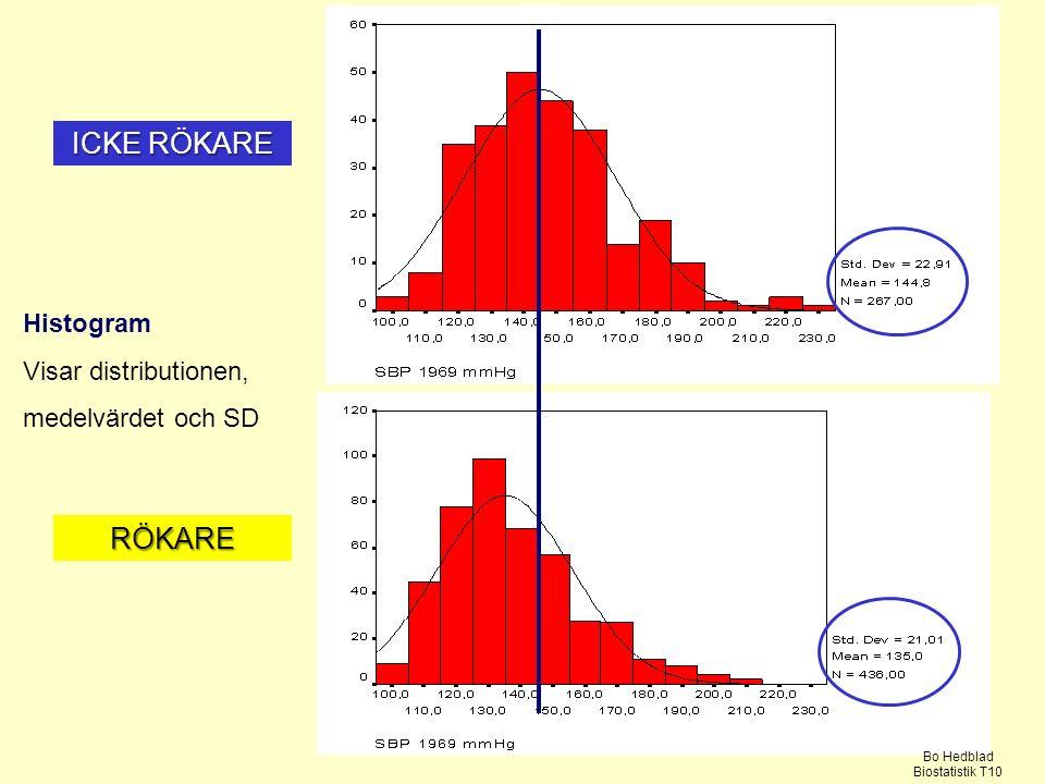 ICKE RÖKARE RÖKARE Histogram Visar distributionen, medelvärdet och SD Bo Hedblad Biostatistik T10