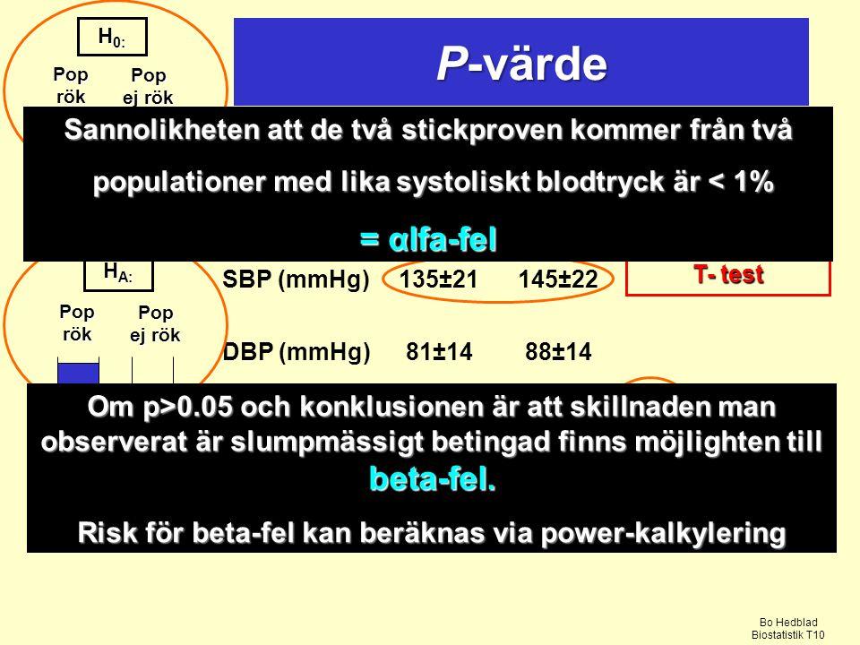 KaraktRökareEj rökare SBP (mmHg)135±21145±22 DBP (mmHg)81±1488±14 Totalt (n)436267 UrvalUrval 703 Pop rök Pop ej rök H 0: Pop rök Pop ej rök H A: T = 18.1, p < 0.001 T- test Sannolikheten att de två stickproven kommer från två populationer med lika systoliskt blodtryck är < 1% populationer med lika systoliskt blodtryck är < 1% = αlfa-fel Om p>0.05 och konklusionen är att skillnaden man observerat är slumpmässigt betingad finns möjlighten till beta-fel.