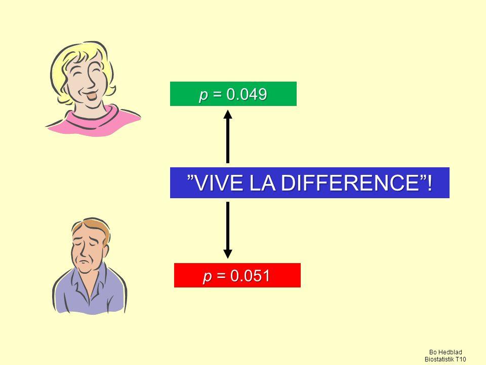 p = 0.049 p = 0.051 VIVE LA DIFFERENCE ! Bo Hedblad Biostatistik T10