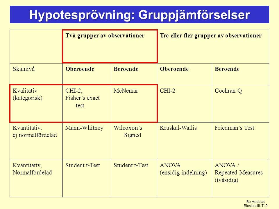 Hypotesprövning: Gruppjämförselser Två grupper av observationerTre eller fler grupper av observationer SkalnivåOberoendeBeroendeOberoendeBeroende Kvalitativ (kategorisk) CHI-2, Fisher's exact test McNemarCHI-2Cochran Q Kvantitativ, ej normalfördelad Mann-WhitneyWilcoxon's Signed Kruskal-WallisFriedman's Test Kvantitativ, Normalfördelad Student t-Test ANOVA (ensidig indelning) ANOVA / Repeated Measures (tvåsidig) Bo Hedblad Biostatistik T10