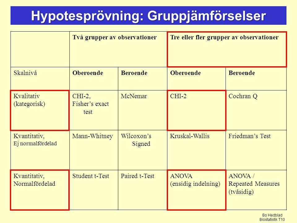 Hypotesprövning: Gruppjämförselser Två grupper av observationerTre eller fler grupper av observationer SkalnivåOberoendeBeroendeOberoendeBeroende Kvalitativ (kategorisk) CHI-2, Fisher's exact test McNemarCHI-2Cochran Q Kvantitativ, Ej normalfördelad Mann-WhitneyWilcoxon's Signed Kruskal-WallisFriedman's Test Kvantitativ, Normalfördelad Student t-TestPaired t-TestANOVA (ensidig indelning) ANOVA / Repeated Measures (tvåsidig) Bo Hedblad Biostatistik T10