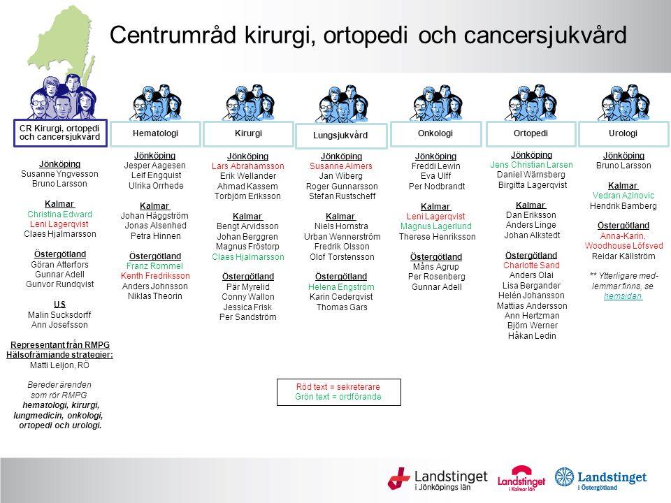 Centrumråd kirurgi, ortopedi och cancersjukvård Hematologi Jönköping Jesper Aagesen Leif Engquist Ulrika Orrhede Kalmar Johan Häggström Jonas Alsenhed