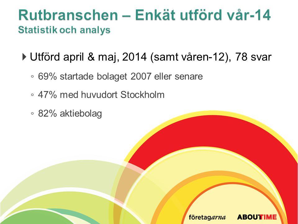 Utförd april & maj, 2014 (samt våren-12), 78 svar ◦ 69% startade bolaget 2007 eller senare ◦ 47% med huvudort Stockholm ◦ 82% aktiebolag