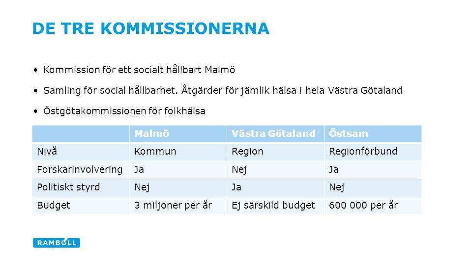 Kommission för ett socialt hållbart Malmö Samling för social hållbarhet.