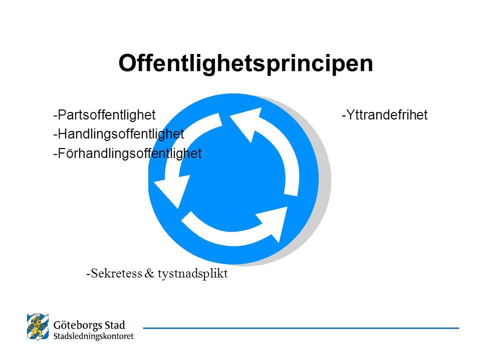Offentlighetsprincipen -Partsoffentlighet-Yttrandefrihet -Handlingsoffentlighet -Förhandlingsoffentlighet -Sekretess & tystnadsplikt