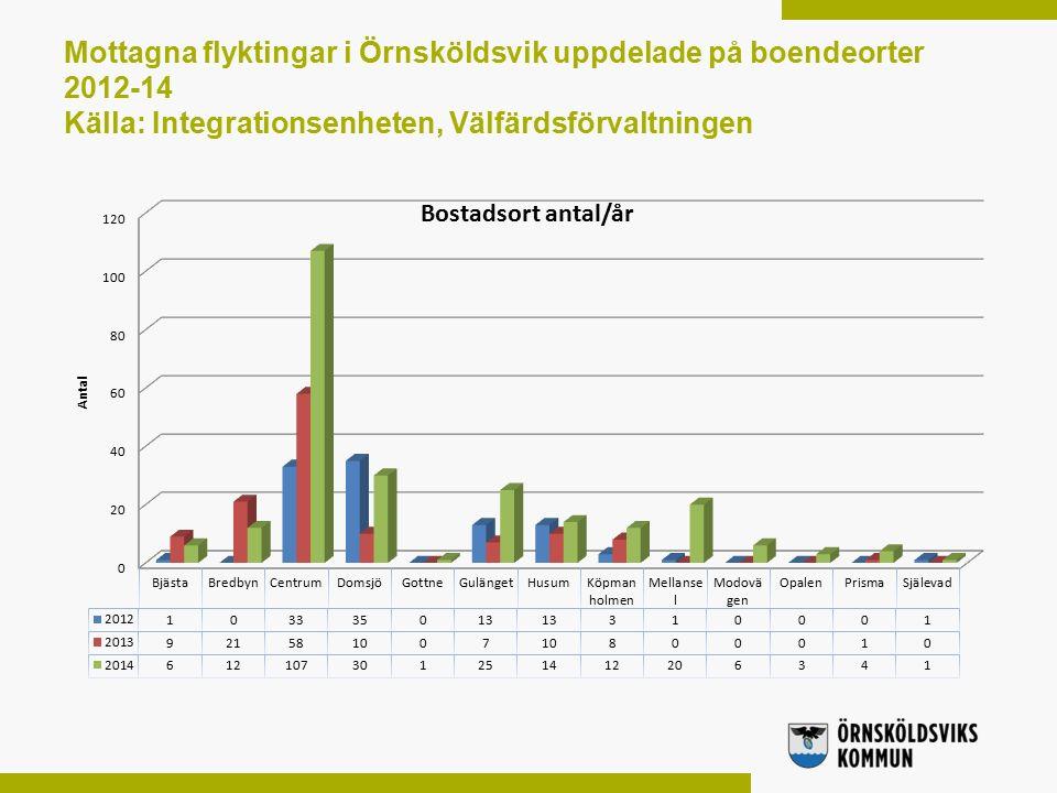 Mottagna flyktingar i Örnsköldsvik uppdelade på boendeorter 2012-14 Källa: Integrationsenheten, Välfärdsförvaltningen