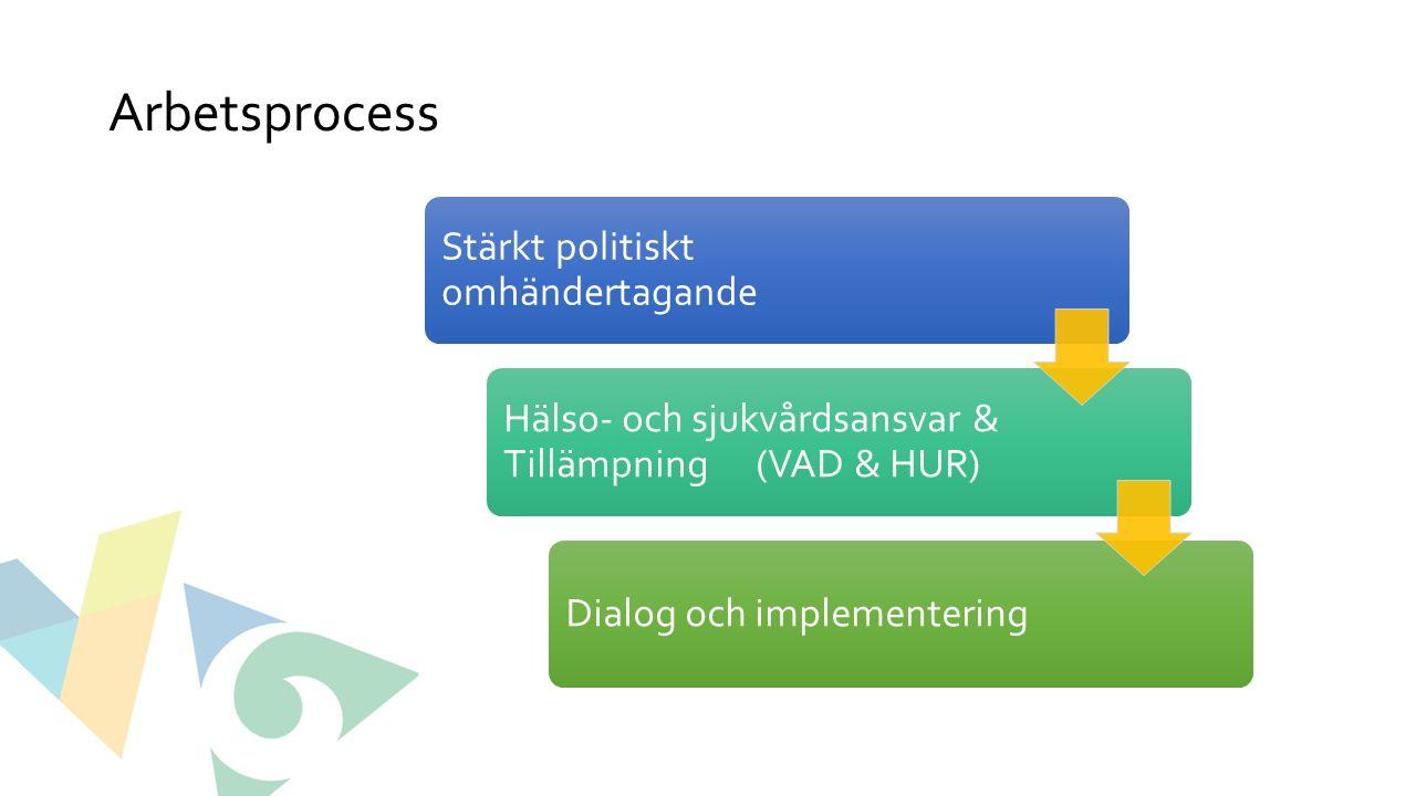 Arbetsprocess Stärkt politiskt omhändertagande Hälso- och sjukvårdsansvar & Tillämpning (VAD & HUR) Dialog och implementering