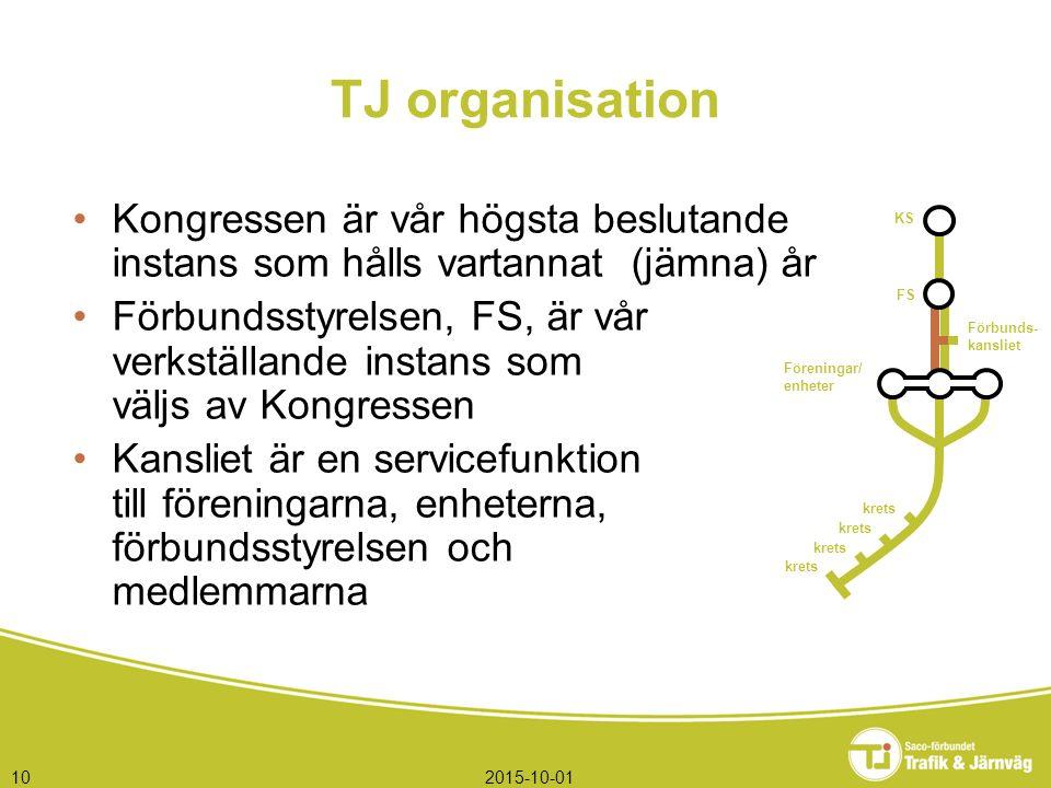 2015-10-0110 TJ organisation Kongressen är vår högsta beslutande instans som hålls vartannat (jämna) år Förbundsstyrelsen, FS, är vår verkställande in