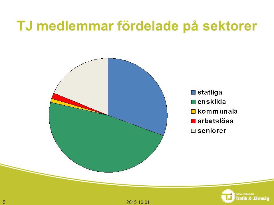 2015-10-015 TJ medlemmar fördelade på sektorer