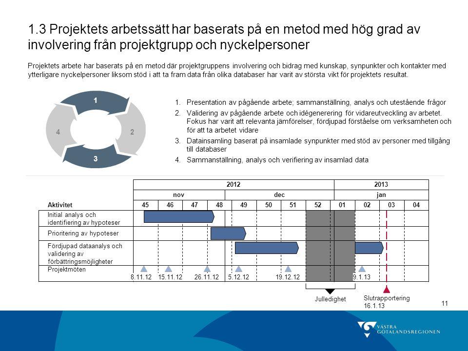 11 1.3 Projektets arbetssätt har baserats på en metod med hög grad av involvering från projektgrupp och nyckelpersoner 20122013 novdecjan 454647484950515201020304 Prioritering av hypoteser Initial analys och identifiering av hypoteser Slutrapportering 16.1.13 Fördjupad dataanalys och validering av förbättringsmöjligheter 8.11.12 Aktivitet Julledighet Projektmöten 9.1.1319.12.125.12.1226.11.1215.11.12 1 3 42 1.Presentation av pågående arbete; sammanställning, analys och utestående frågor 2.Validering av pågående arbete och idégenerering för vidareutveckling av arbetet.