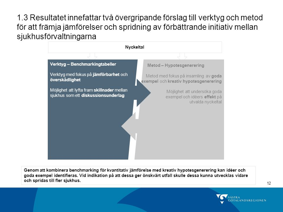 12 1.3 Resultatet innefattar två övergripande förslag till verktyg och metod för att främja jämförelser och spridning av förbättrande initiativ mellan sjukhusförvaltningarna Genom att kombinera benchmarking för kvantitativ jämförelse med kreativ hypotesgenerering kan idéer och goda exempel identifieras.