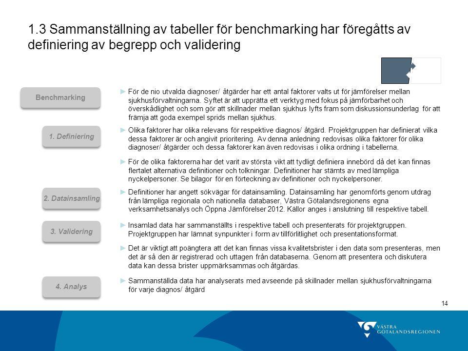 14 1.3 Sammanställning av tabeller för benchmarking har föregåtts av definiering av begrepp och validering ►För de nio utvalda diagnoser/ åtgärder har ett antal faktorer valts ut för jämförelser mellan sjukhusförvaltningarna.
